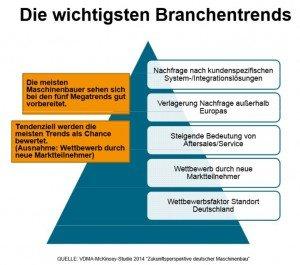 trends_branche