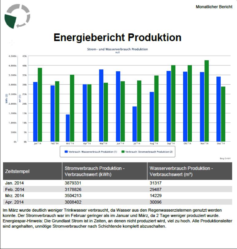 Zur nachhaltigen Verbrauchsoptimierung: Ein Energiebericht.