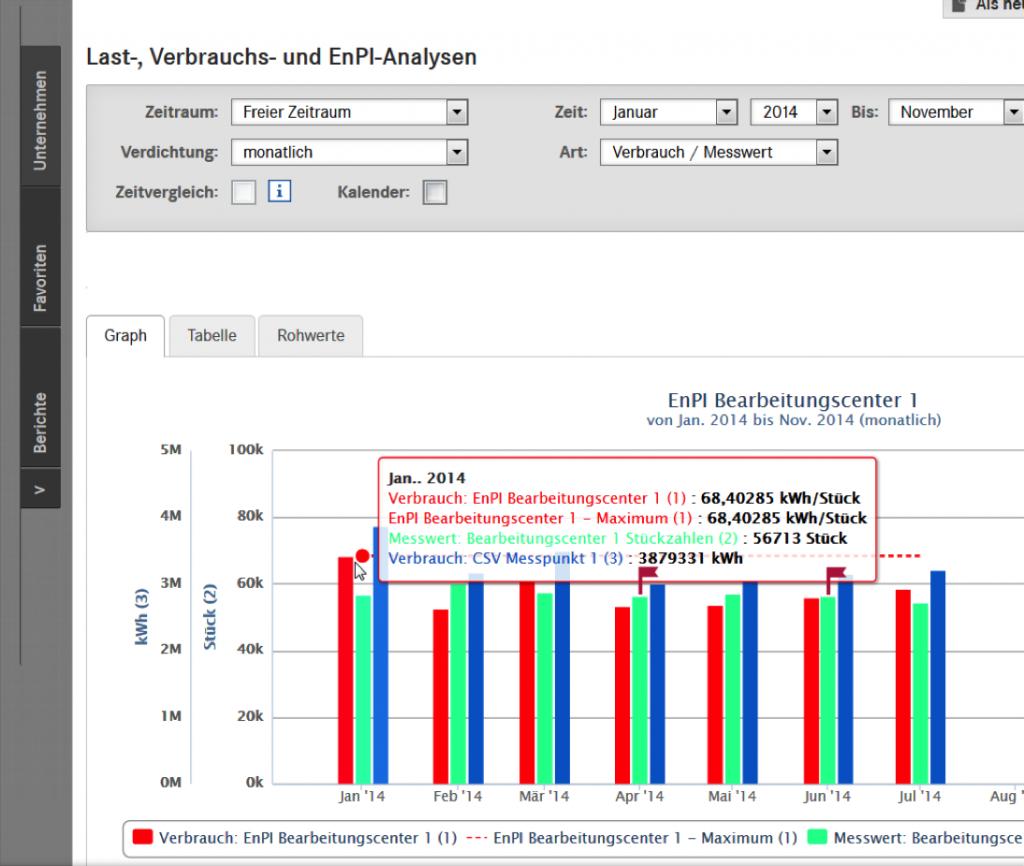Eine Last-, Verbrauchs, EnPI-Analyse zur Einschätzung und Überwachung des Produktionsablaufes.