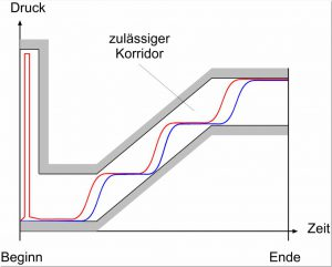 Abbildung 1: Zulässiger Korridor für den Druck und gemessene Druckverläufe bei der Betankung eines Wasserstofffahrzeuges