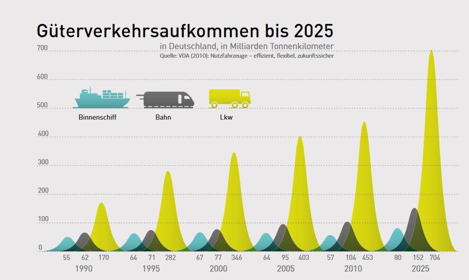 Das Güterverkehrsaufkommen steigt - und damit die Emissionen Quelle: VDA